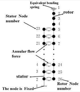 Dynamic model of the test rig