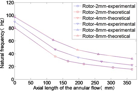 The experimental and theoretical results of the rotor modal frequencies  for different axial lengths of the annular flow