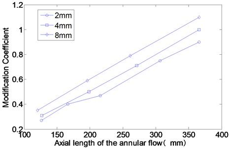 The modification coefficients of the annular flow for different axial length