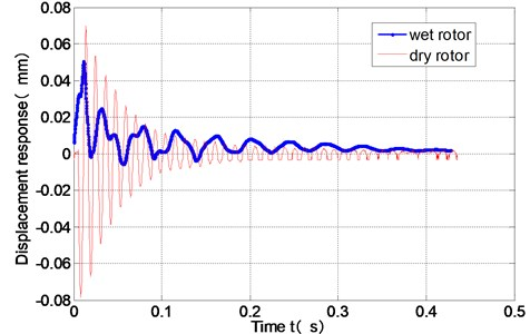 Response of the dry rotor and the wet rotor under the hammer impact (H=4 mm)