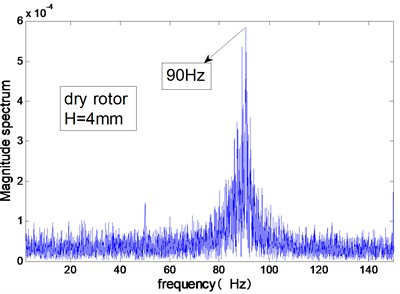 Modal frequencies of the test rig measured in air or in water (H=4 mm)