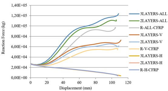 Effect of number of CFRP layers in force-displacement curves