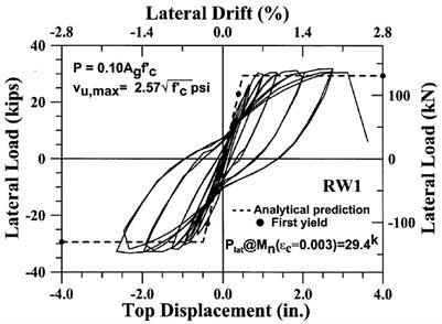 Load-displacement curve: a) Experimental specimen RW1 [23], b) FE model