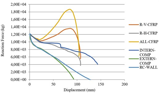 Force-displacement curve of the models