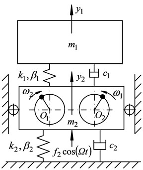 Dynamic model of nonlinear anti-resonance vibrating system that driven by dual rotors