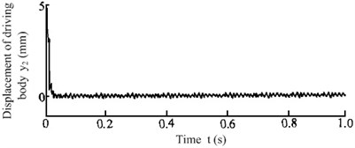 Vibrating response signal of the anti-resonance test prototype under no-load conditions