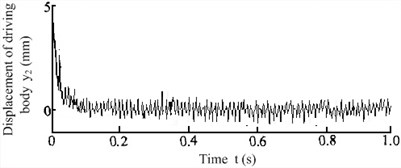 Vibrating response signal of the anti-resonance test prototype under 20 % load increase conditions