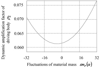 Relationship between the dynamic amplification factors and the fluctuations of material mass