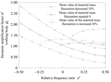 Effect of the nonlinear spring stiffness coefficients  on the amplitude frequency response of the anti-resonance vibrating system