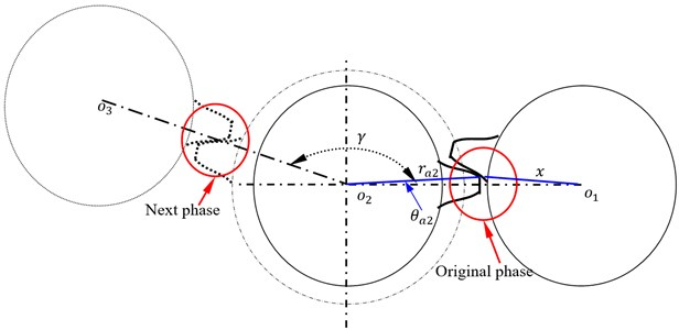 A sketch of star pinion phases assumed