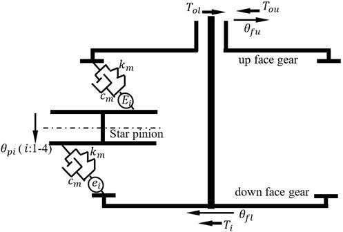 A torsion dynamic model