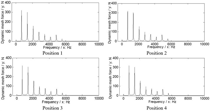 The dynamic load sharing behaviors of the first version simulated