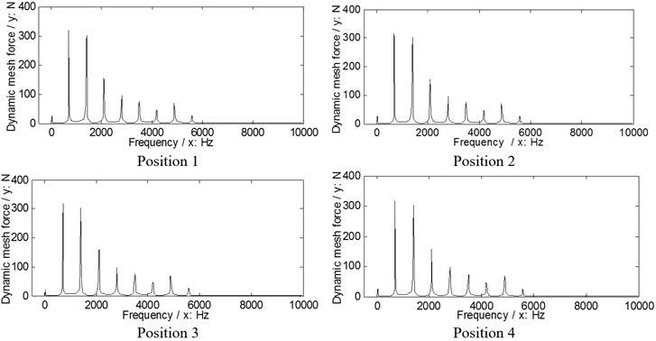 The dynamic load sharing behaviors of the second version simulated