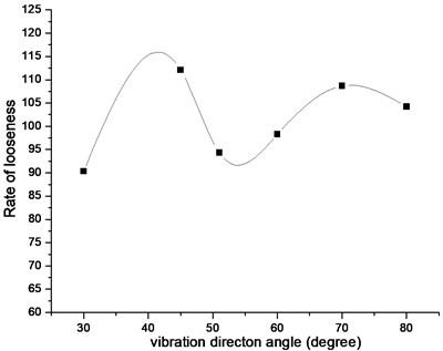 Looseness rate vs. vibration direction angle
