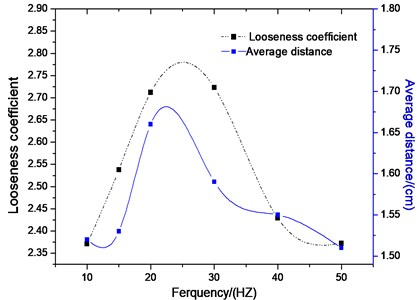 Average distance and looseness  coefficient different frequencies with time