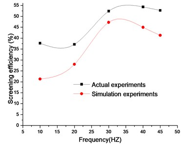 Comparison of experimental and simulation results