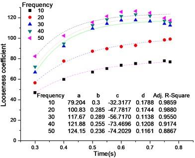 Looseness coefficient vs. time