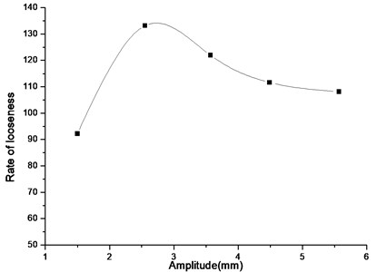 Looseness rate vs. amplitude