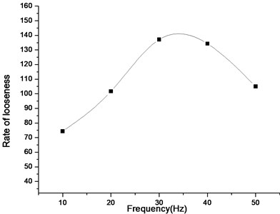 Looseness rate vs. frequency