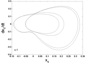 Phase trajectory (–1), Poincare map (–2) for different K1: a) K1=1.4: b) K1=1.5, c) K1= 1.52, d) K1= 1.58