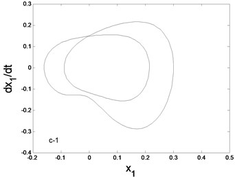 Phase trajectory (–1), Poincare map (–2) for different f:  a) f=1.6, b) f=1.63, c) f=1.65, d) f=1.7