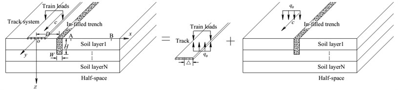 The coupled model of a track -layered ground-trench system