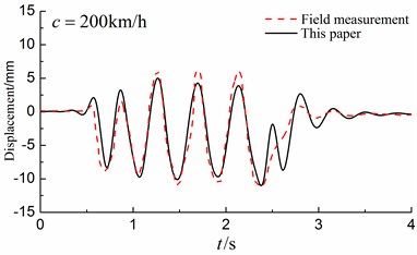 Comparison between the results obtained by the presented method with those of field measurements