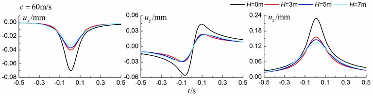 Influence of trench depth on isolation effects in a homogenous ground under subsonic train