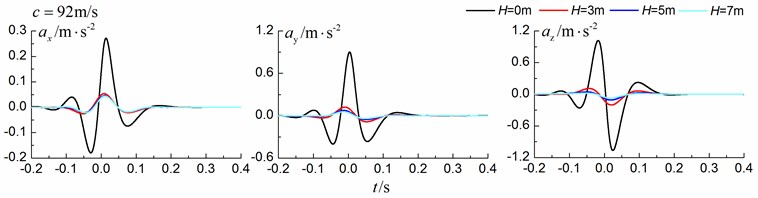 Influence of trench depth on isolation effects in a homogenous ground under transonic train