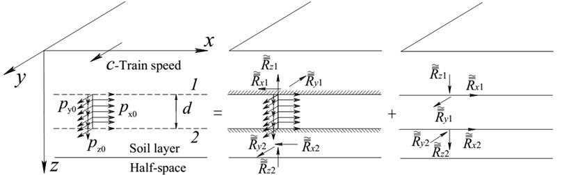 Dynamic Green's functions for moving uniformly distributed loads acting  on a vertical line in a layered ground