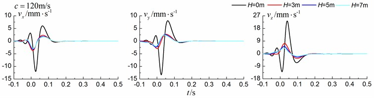 Influence of trench depth on isolation effects in a homogenous ground under supersonic train