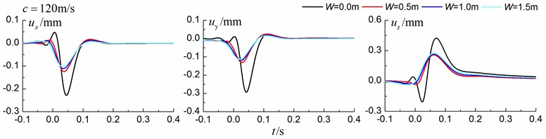 Influence of trench width on isolation effects in a homogenous ground