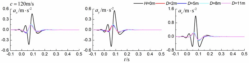Influence of trench location on isolation effects in a homogenous ground