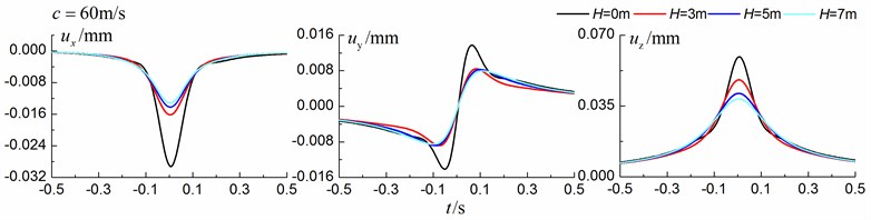 Influence of trench depth on isolation effects in a layered ground under subsonic train