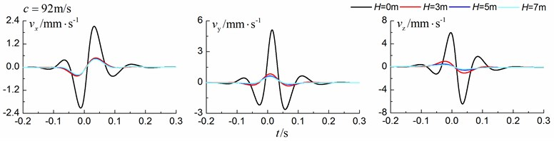 Influence of trench depth on isolation effects in a layered ground under transonic train