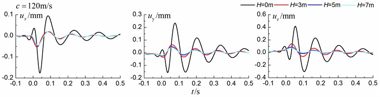 Influence of trench depth on isolation effects in a layered ground under supersonic train