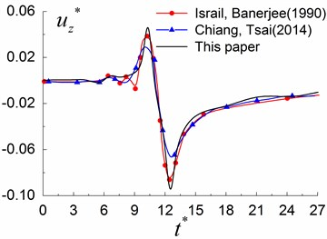 Comparison between the results obtained by the presented method  with those of Israil and Banerjee [30] and Chiang and Tsai [31]