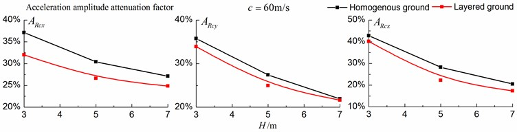 Comparison of isolation effects in a homogenous ground  and in a layered ground under subsonic train