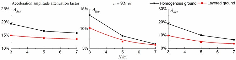 Comparison of isolation effects in a homogenous ground  and in a layered ground under transonic train