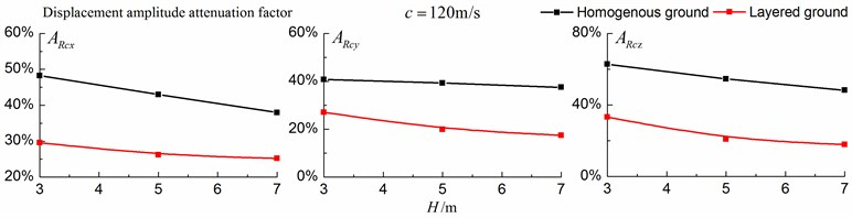 Comparison of isolation effects in a homogenous ground  and in a layered ground under supersonic train