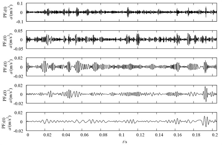 LMD decomposition results of the vibration acceleration of gear with severe wearing condition