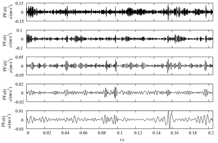 LMD decomposition results of the vibration acceleration of gear with missing tooth condition