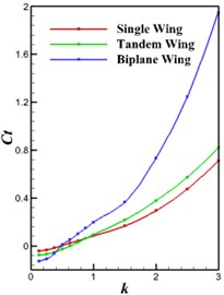 Propulsive coefficients versus flapping frequency