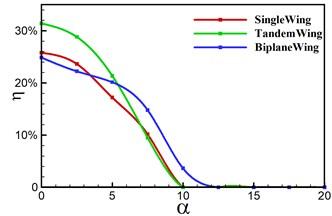 Aerodynamic performance under different AOA of three modes