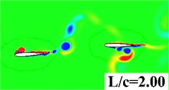 Vorticity contour with different wing to tail distance