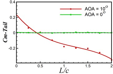 Moment coefficient  under AOA = 0° and 10°