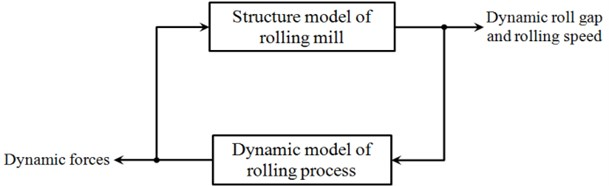 Coupling relationship of structure model and rolling process model