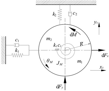 Simplified vertical-torsional-horizontal coupling structure model