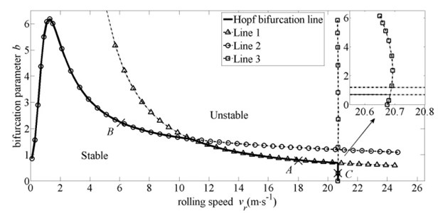 The distribution of bifurcation parameter b* with steady rolling speed v-r