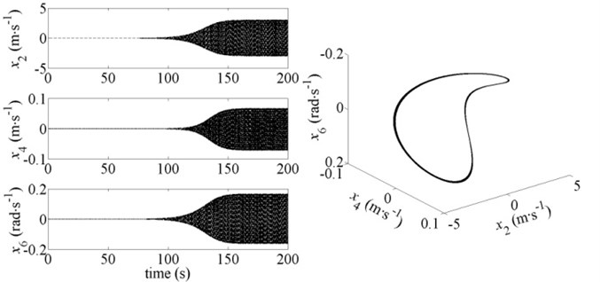 Dynamic response and phase diagram of the system for v-r=18 m∙s-1 and b=0.82